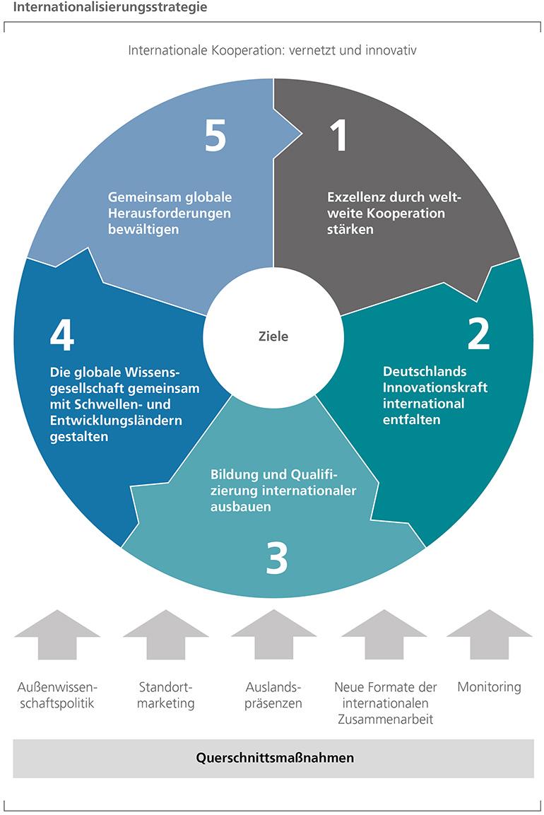 Internationalisierungsstrategie